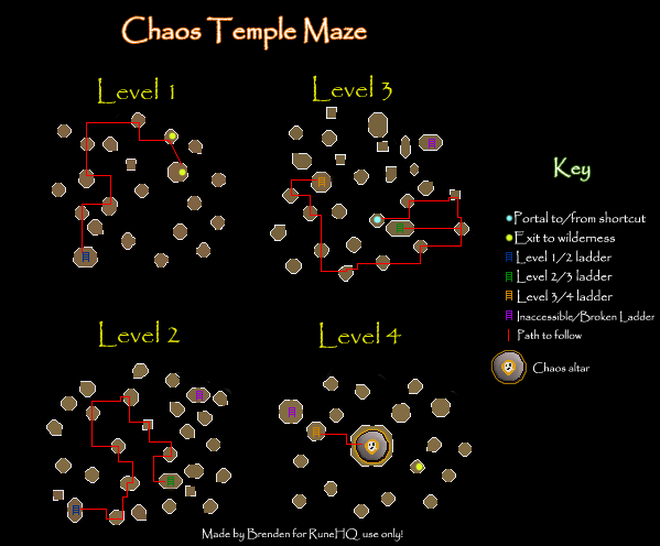Chaos Map